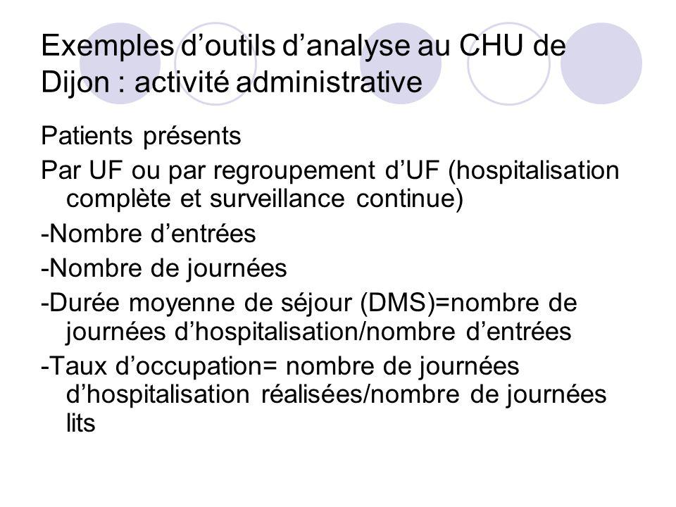 Exemples doutils danalyse au CHU de Dijon : activité administrative Patients présents Par UF ou par regroupement dUF (hospitalisation complète et surv