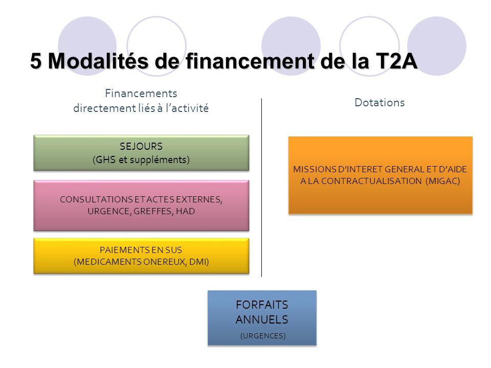 5 Modalités de financement de la T2A SEJOURS (GHS et suppléments) SEJOURS (GHS et suppléments) CONSULTATIONS ET ACTES EXTERNES, URGENCE, GREFFES, HAD