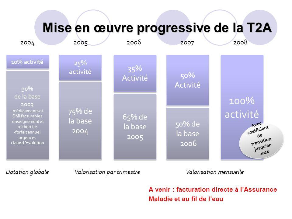 Mise en œuvre progressive de la T2A 2004 90% de la base 2003 -médicaments et DMI facturables -enseignement et recherche -forfait annuel urgences +taux