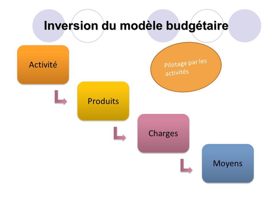 Inversion du modèle budgétaire Activité Produits Charges Moyens Pilotage par les activités