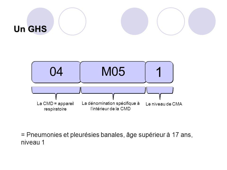 Un GHS 04 M05 1 La CMD = appareil respiratoire La dénomination spécifique à lintérieur de la CMD Le niveau de CMA = Pneumonies et pleurésies banales,