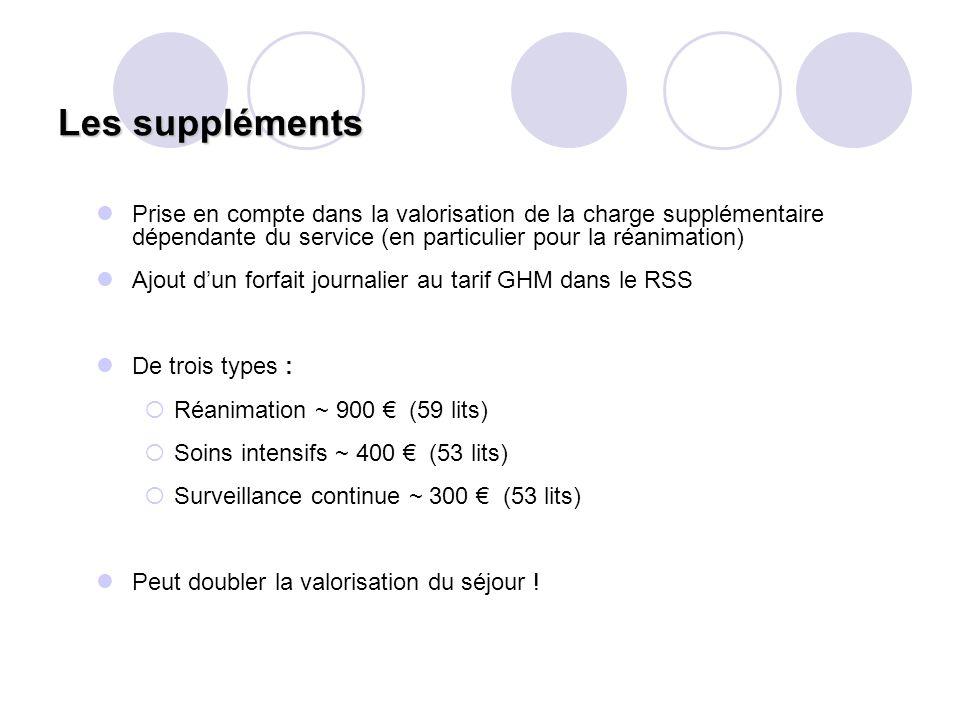 Les suppléments Prise en compte dans la valorisation de la charge supplémentaire dépendante du service (en particulier pour la réanimation) Ajout dun