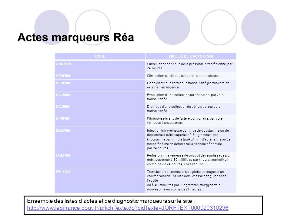 Actes marqueurs Réa CODELIBELLÉ DE L'ACTE CCAM ABQP001 Surveillance continue de la pression intracrânienne, par 24 heures. DERP005Stimulation cardiaqu