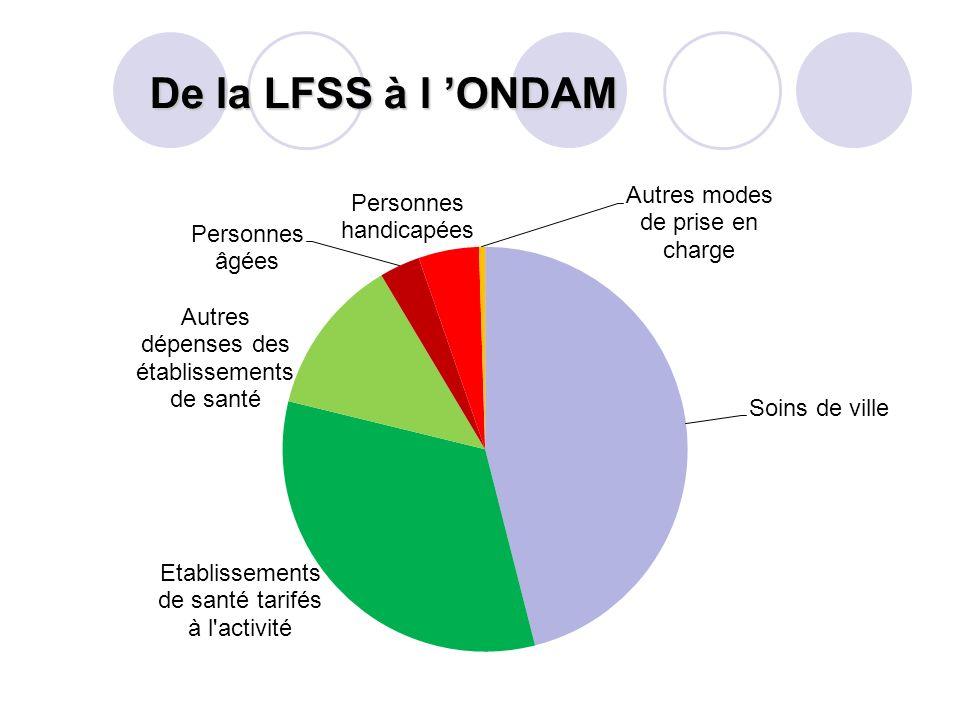 De la LFSS à l ONDAM