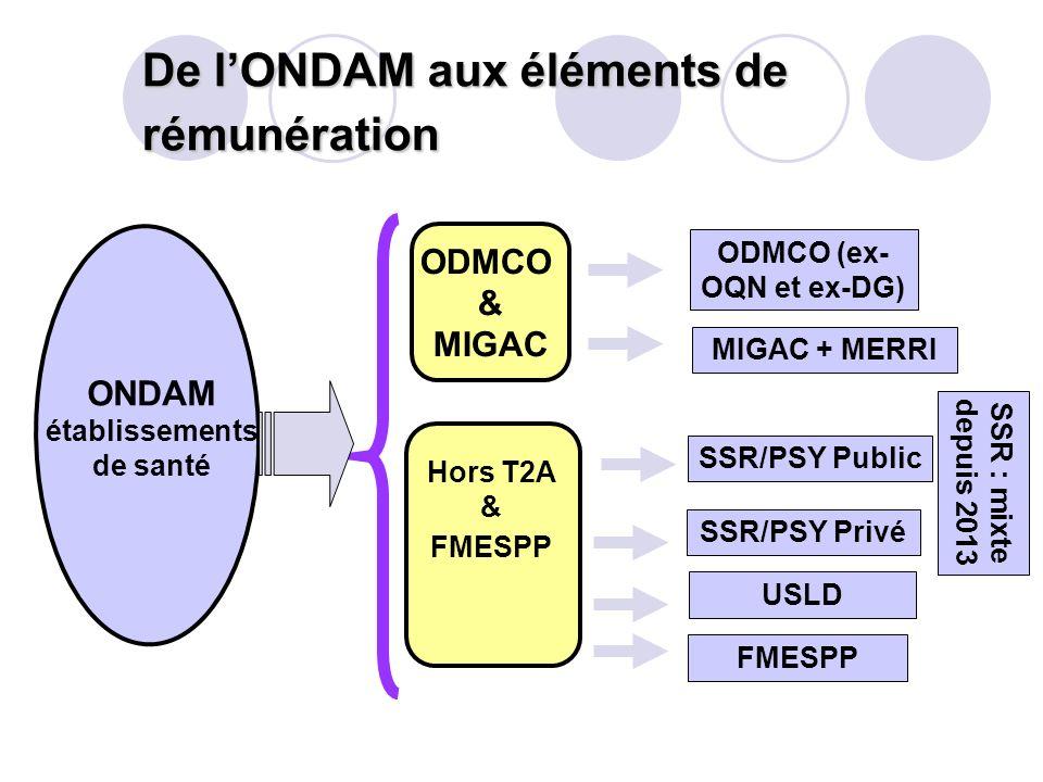 De lONDAM aux éléments de rémunération ONDAM établissements de santé ODMCO (ex- OQN et ex-DG) MIGAC + MERRI Hors T2A & FMESPP SSR/PSY Public SSR/PSY P