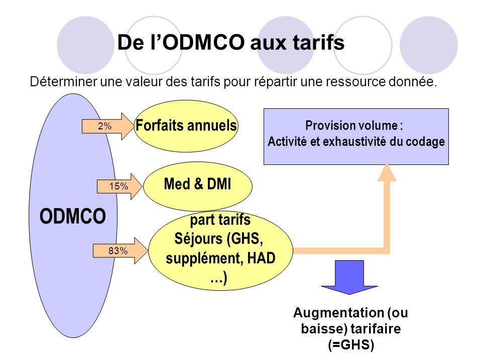 De lODMCO aux tarifs ODMCO Provision volume : Activité et exhaustivité du codage part tarifs Séjours (GHS, supplément, HAD …) Med & DMI Forfaits annue