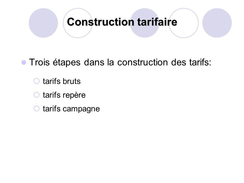 Trois étapes dans la construction des tarifs: tarifs bruts tarifs repère tarifs campagne Construction tarifaire