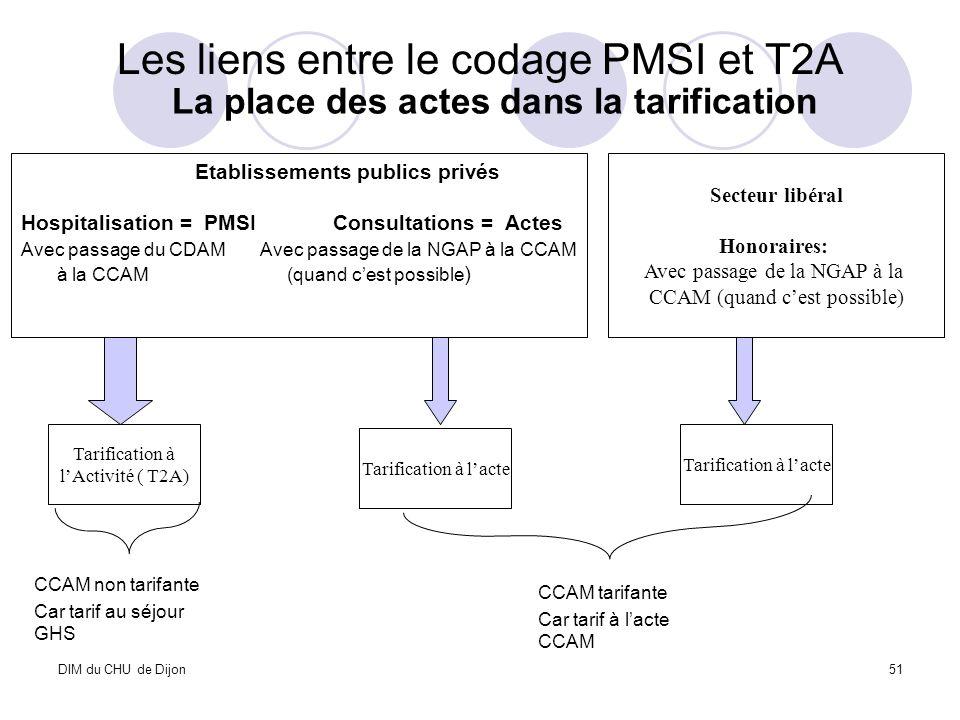 DIM du CHU de Dijon51 La place des actes dans la tarification Les liens entre le codage PMSI et T2A Secteur libéral Honoraires: Avec passage de la NGA