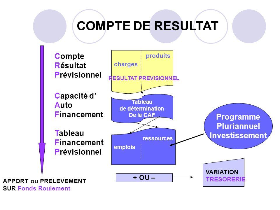 VARIATION TRESORERIE Tableau de détermination De la CAF Compte Résultat Prévisionnel Capacité d Auto Financement Tableau Financement Prévisionnel COMP