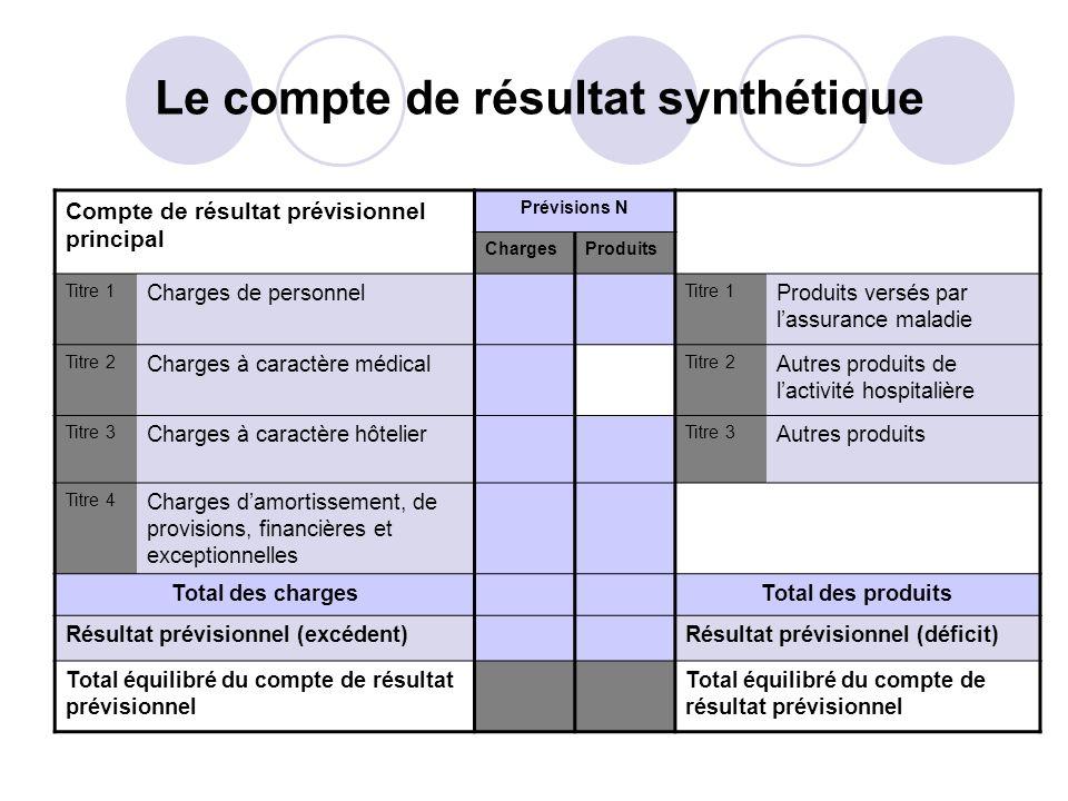 Le compte de résultat synthétique Compte de résultat prévisionnel principal Prévisions N ChargesProduits Titre 1 Charges de personnel Titre 1 Produits