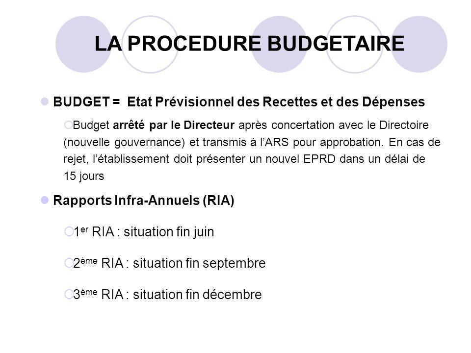 LA PROCEDURE BUDGETAIRE BUDGET = Etat Prévisionnel des Recettes et des Dépenses Budget arrêté par le Directeur après concertation avec le Directoire (