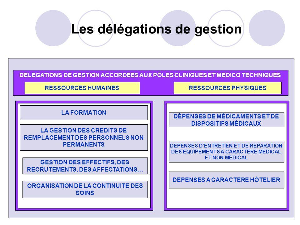 70 Les délégations de gestion DELEGATIONS DE GESTION ACCORDEES AUX PÔLES CLINIQUES ET MEDICO TECHNIQUES RESSOURCES HUMAINESRESSOURCES PHYSIQUES LA GES