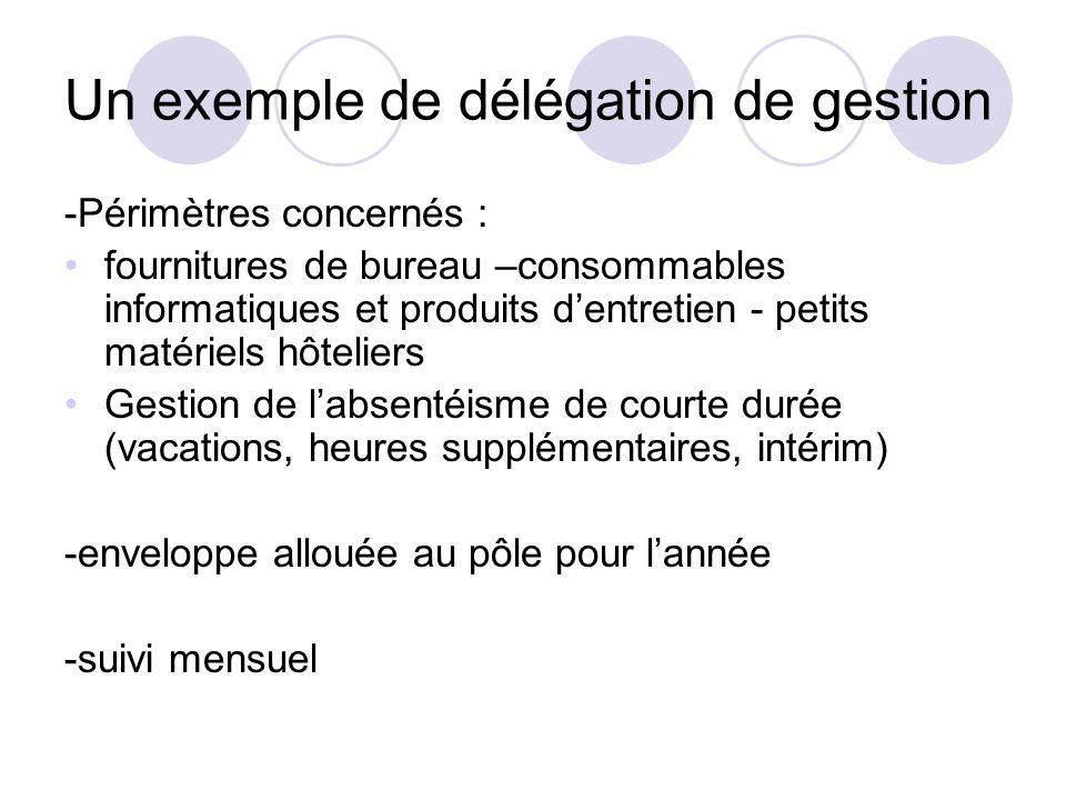 Un exemple de délégation de gestion -Périmètres concernés : fournitures de bureau –consommables informatiques et produits dentretien - petits matériel