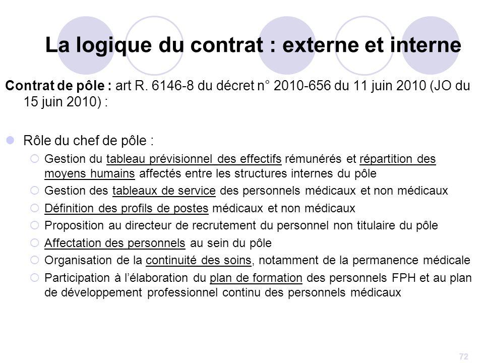 72 Contrat de pôle : art R. 6146-8 du décret n° 2010-656 du 11 juin 2010 (JO du 15 juin 2010) : Rôle du chef de pôle : Gestion du tableau prévisionnel