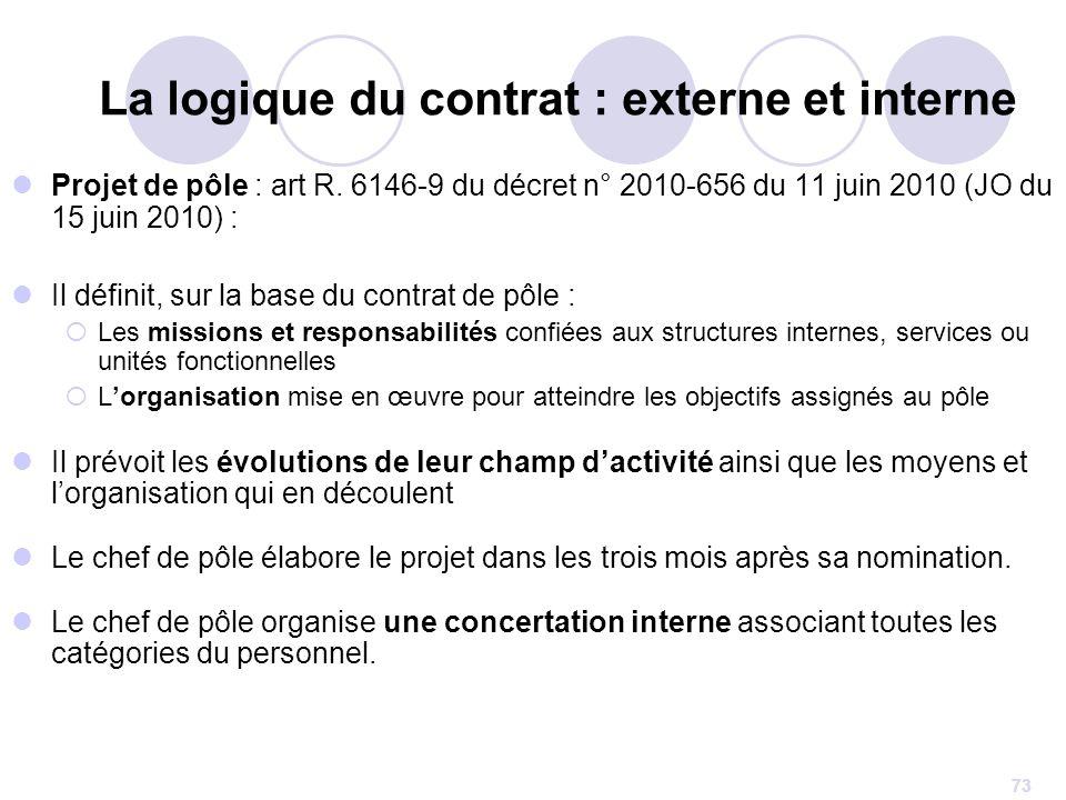 73 Projet de pôle : art R. 6146-9 du décret n° 2010-656 du 11 juin 2010 (JO du 15 juin 2010) : Il définit, sur la base du contrat de pôle : Les missio