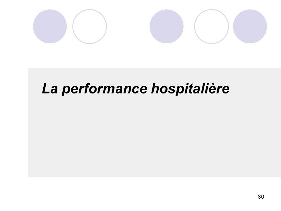 80 La performance hospitalière