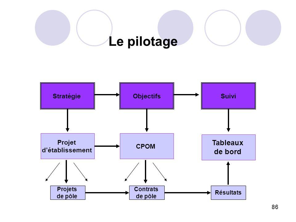 86 Le pilotage StratégieObjectifs Projet détablissement Projets de pôle CPOM Contrats de pôle Suivi Tableaux de bord Résultats