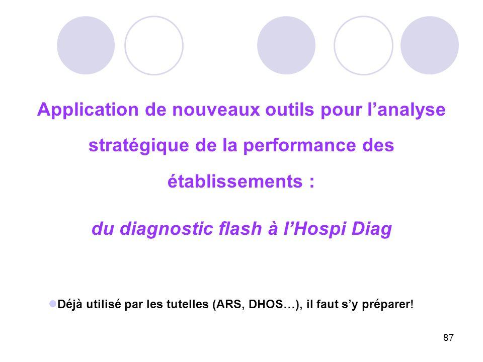 87 Application de nouveaux outils pour lanalyse stratégique de la performance des établissements : du diagnostic flash à lHospi Diag Déjà utilisé par