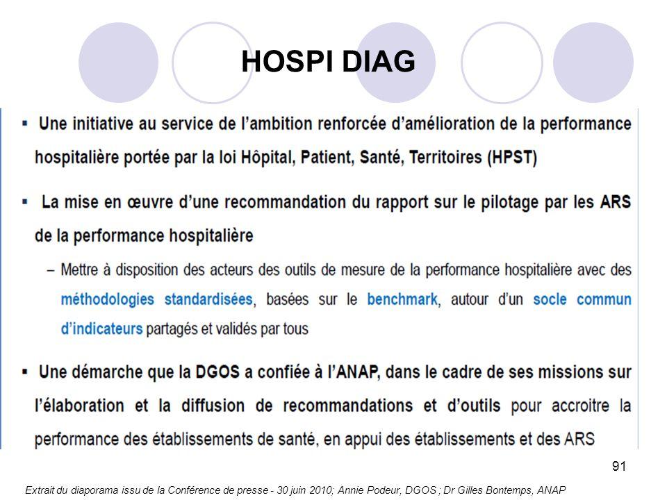 91 Extrait du diaporama issu de la Conférence de presse - 30 juin 2010; Annie Podeur, DGOS ; Dr Gilles Bontemps, ANAP HOSPI DIAG