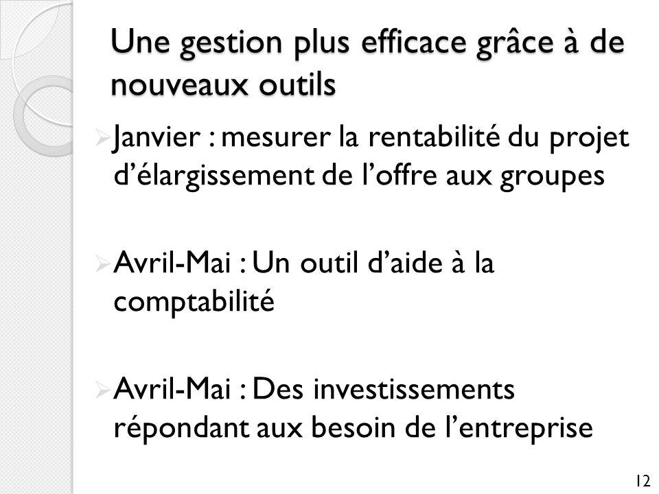 Une gestion plus efficace grâce à de nouveaux outils Janvier : mesurer la rentabilité du projet délargissement de loffre aux groupes Avril-Mai : Un ou
