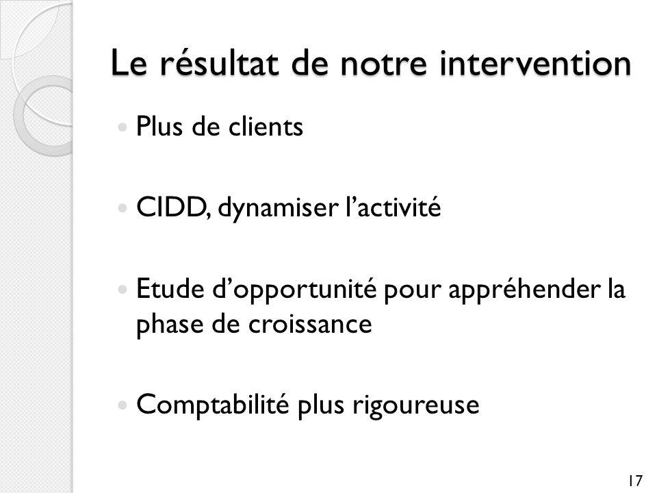 Le résultat de notre intervention Plus de clients CIDD, dynamiser lactivité Etude dopportunité pour appréhender la phase de croissance Comptabilité pl
