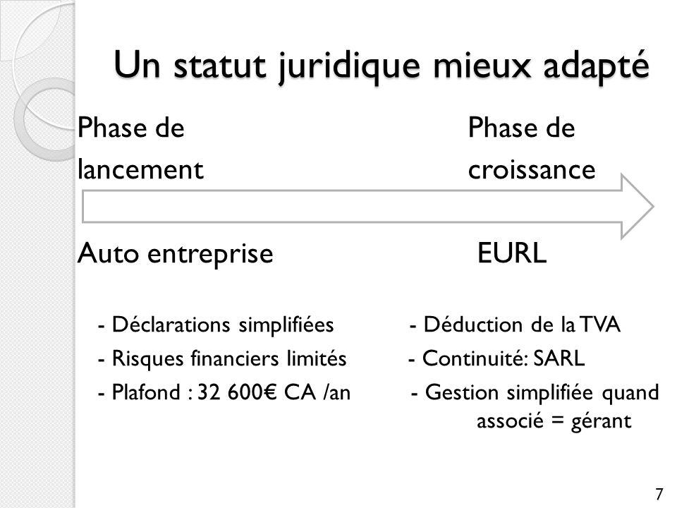 Un statut juridique mieux adapté Phase de lancement croissance Auto entrepriseEURL - Déclarations simplifiées- Déduction de la TVA - Risques financier