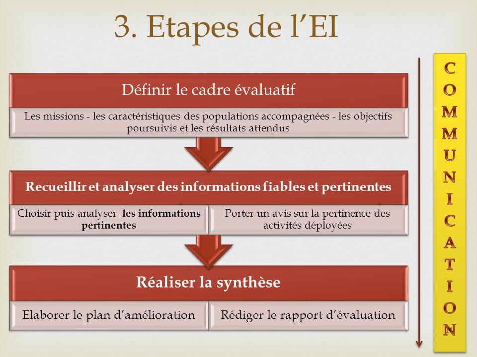 3. Etapes de lEI Réaliser la synthèse Elaborer le plan daméliorationRédiger le rapport dévaluation Recueillir et analyser des informations fiables et