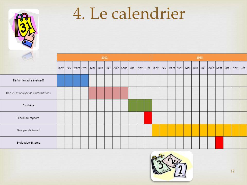 4. Le calendrier 12 20122013 JanvFevMarsAvrilMaiJuinJuilAoûtSeptOctNovDécJanvFevMarsAvrilMaiJuinJuilAoûtSeptOctNovDéc Définir le cadre évaluatif Recue