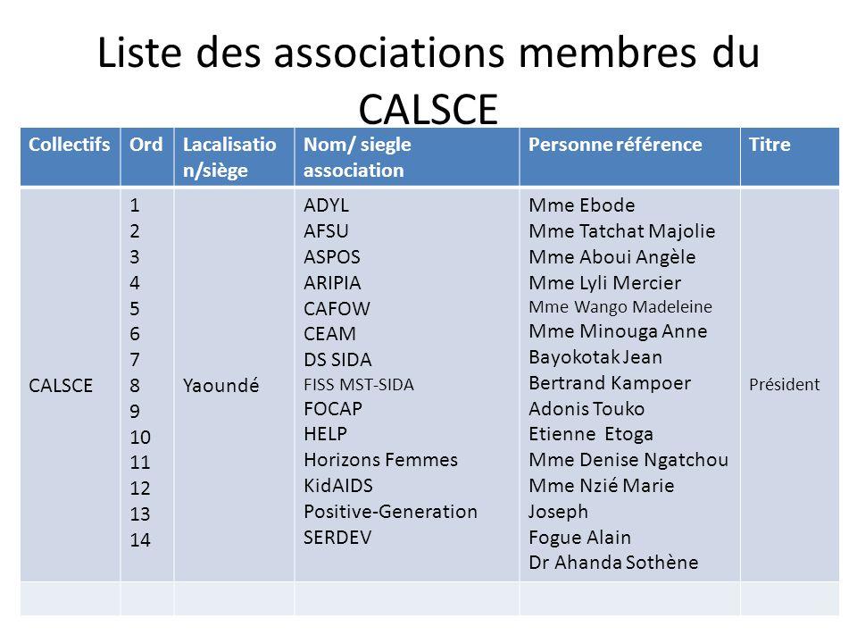 Liste des associations membres du CALSCE CollectifsOrdLacalisatio n/siège Nom/ siegle association Personne référenceTitre CALSCE 1 2 3 4 5 6 7 8 9 10