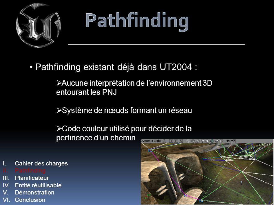 Pathfinding existant déjà dans UT2004 : Aucune interprétation de lenvironnement 3D entourant les PNJ Système de nœuds formant un réseau Code couleur utilisé pour décider de la pertinence dun chemin I.Cahier des charges II.Pathfinding III.Planificateur IV.Entité réutilisable V.Démonstration VI.Conclusion