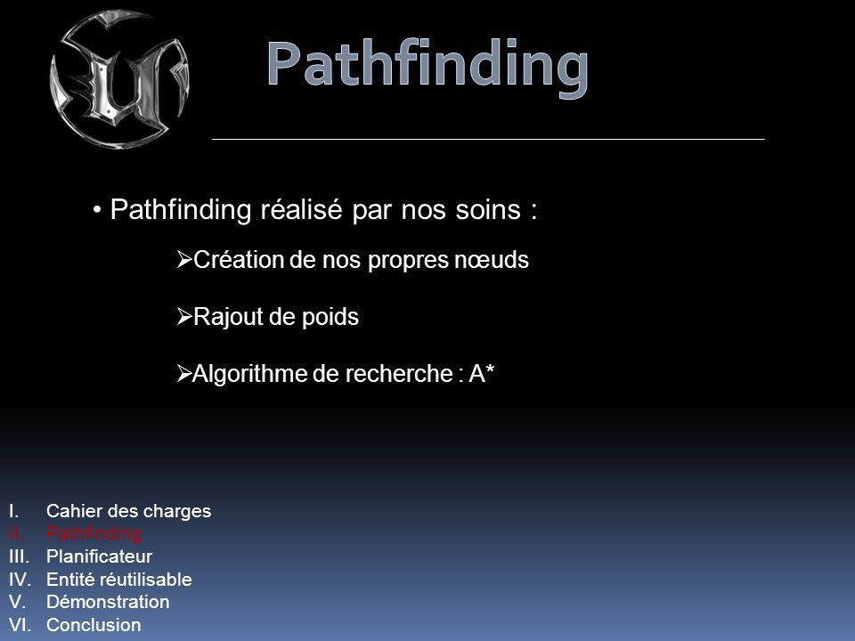 Pathfinding réalisé par nos soins : Création de nos propres nœuds Rajout de poids Algorithme de recherche : A* I.Cahier des charges II.Pathfinding III.Planificateur IV.Entité réutilisable V.Démonstration VI.Conclusion