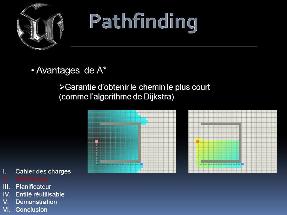 Avantages de A* Garantie dobtenir le chemin le plus court (comme lalgorithme de Dijkstra) I.Cahier des charges II.Pathfinding III.Planificateur IV.Entité réutilisable V.Démonstration VI.Conclusion