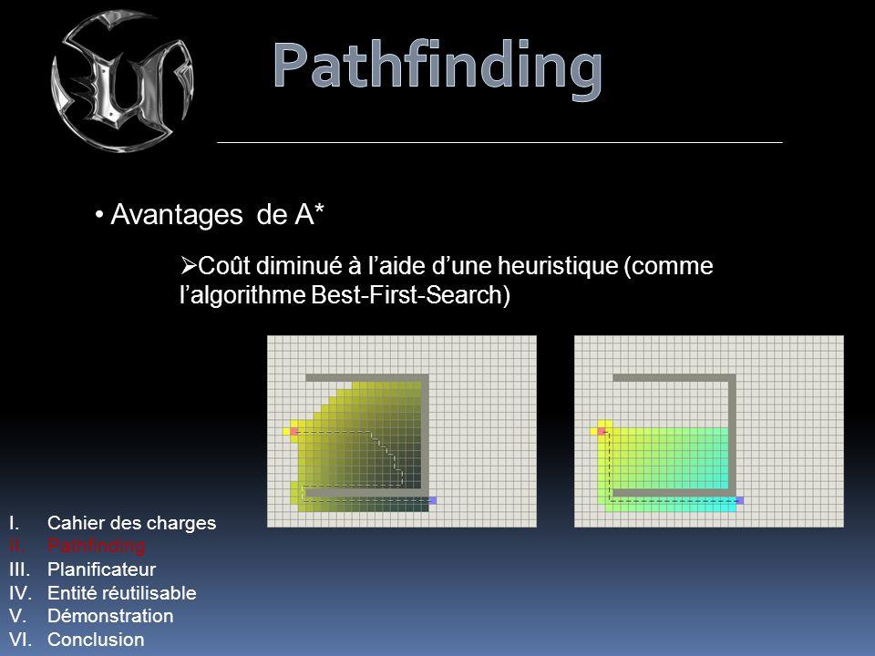 Avantages de A* Coût diminué à laide dune heuristique (comme lalgorithme Best-First-Search) I.Cahier des charges II.Pathfinding III.Planificateur IV.Entité réutilisable V.Démonstration VI.Conclusion