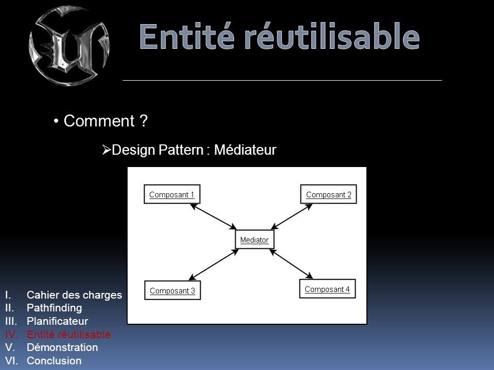 Comment ? Design Pattern : Médiateur I.Cahier des charges II.Pathfinding III.Planificateur IV.Entité réutilisable V.Démonstration VI.Conclusion