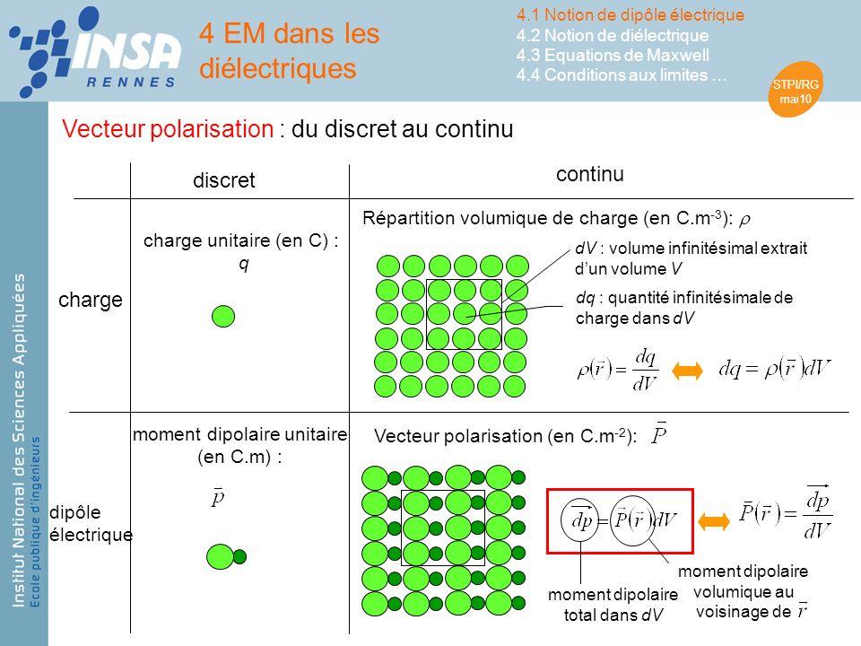 STPI/RG mai10 Vecteur polarisation : du discret au continu charge unitaire (en C) : q dV : volume infinitésimal extrait dun volume V dq : quantité infinitésimale de charge dans dV dipôle électrique charge discret continu Répartition volumique de charge (en C.m -3 ): moment dipolaire unitaire (en C.m) : Vecteur polarisation (en C.m -2 ): moment dipolaire total dans dV moment dipolaire volumique au voisinage de 4 EM dans les diélectriques 4.1 Notion de dipôle électrique 4.2 Notion de diélectrique 4.3 Equations de Maxwell 4.4 Conditions aux limites …