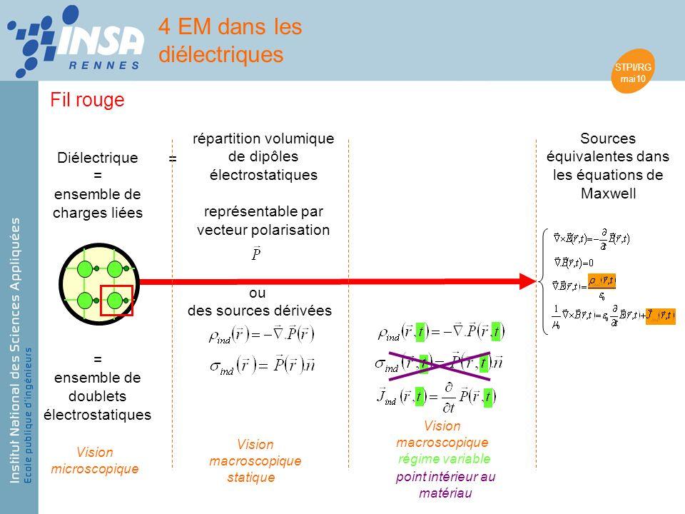 STPI/RG mai10 4 EM dans les diélectriques Fil rouge Diélectrique = ensemble de charges liées Sources équivalentes dans les équations de Maxwell = ense