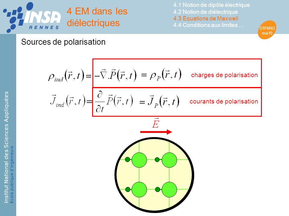 STPI/RG mai10 4 EM dans les diélectriques 4.1 Notion de dipôle électrique 4.2 Notion de diélectrique 4.3 Equations de Maxwell 4.4 Conditions aux limites … Sources de polarisation charges de polarisation courants de polarisation