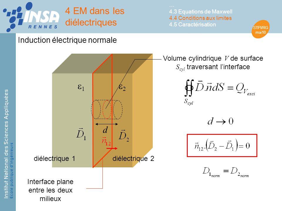 STPI/RG mai10 1 2 diélectrique 1diélectrique 2 4 EM dans les diélectriques … 4.3 Equations de Maxwell 4.4 Conditions aux limites 4.5 Caractérisation Induction électrique normale Interface plane entre les deux milieux d Volume cylindrique V de surface S cyl traversant linterface