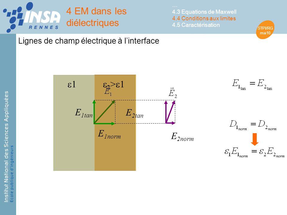 STPI/RG mai10 4 EM dans les diélectriques … 4.3 Equations de Maxwell 4.4 Conditions aux limites 4.5 Caractérisation Lignes de champ électrique à linterface 1 2 > 1 E 1tan E 1norm E 2tan E 2norm