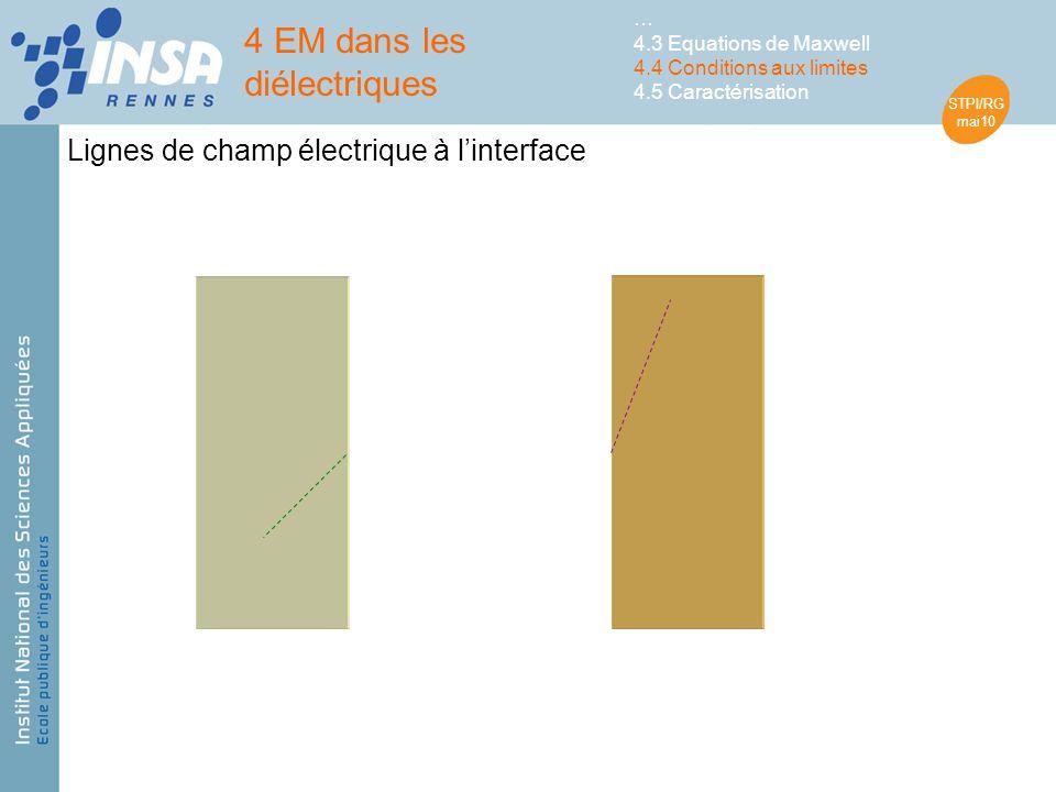 STPI/RG mai10 4 EM dans les diélectriques … 4.3 Equations de Maxwell 4.4 Conditions aux limites 4.5 Caractérisation Lignes de champ électrique à linterface