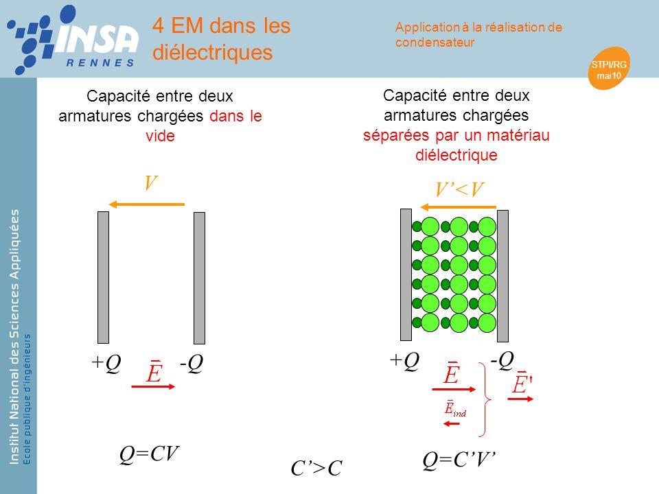 STPI/RG mai10 +Q -Q V Q=CV +Q -Q V<V Q=CV C>C Capacité entre deux armatures chargées dans le vide Capacité entre deux armatures chargées séparées par un matériau diélectrique 4 EM dans les diélectriques Application à la réalisation de condensateur