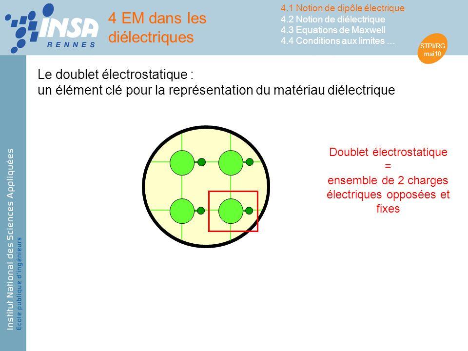 STPI/RG mai10 Doublet électrostatique = ensemble de 2 charges électriques opposées et fixes Le doublet électrostatique : un élément clé pour la représentation du matériau diélectrique 4 EM dans les diélectriques 4.1 Notion de dipôle électrique 4.2 Notion de diélectrique 4.3 Equations de Maxwell 4.4 Conditions aux limites …