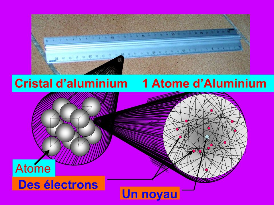 Cristal daluminium1 Atome dAluminium Un noyau Des électrons Atome