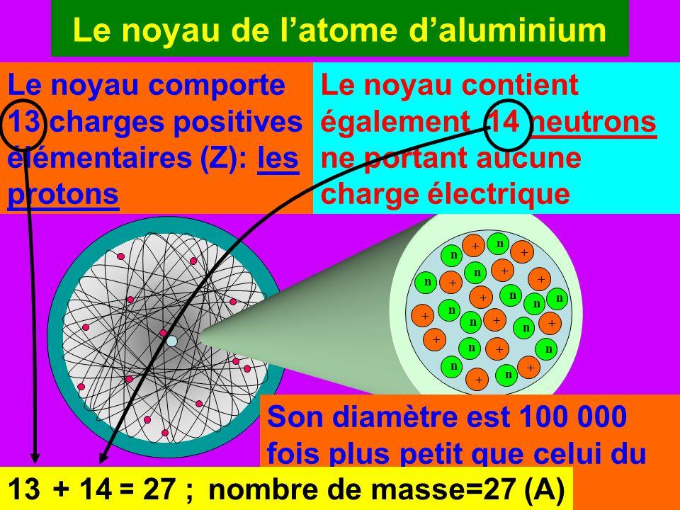 Latome daluminium Latome daluminium est constitué de 13 charges positives portées par le noyau et de 13 charges négatives portées par les électrons: Numéro atomique de laluminium: Z = 13 Symbole: e-e- e-e- e-e- e-e- e-e- e-e- e-e- e-e- e-e- e-e- e-e- e-e- e-e- + + + + + + n + + + + + + + n n n n n n n n n n n n n Al 13 27 Numéro atomique Nombre de masse L atome daluminium est électriquement neutre