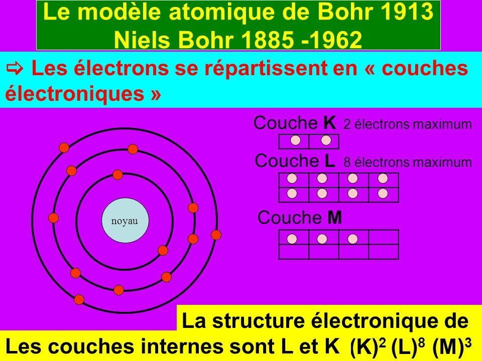 Le modèle atomique de Bohr 1913 Niels Bohr 1885 -1962 Les électrons se répartissent en « couches électroniques » noyau Couche K 2 électrons maximum Co
