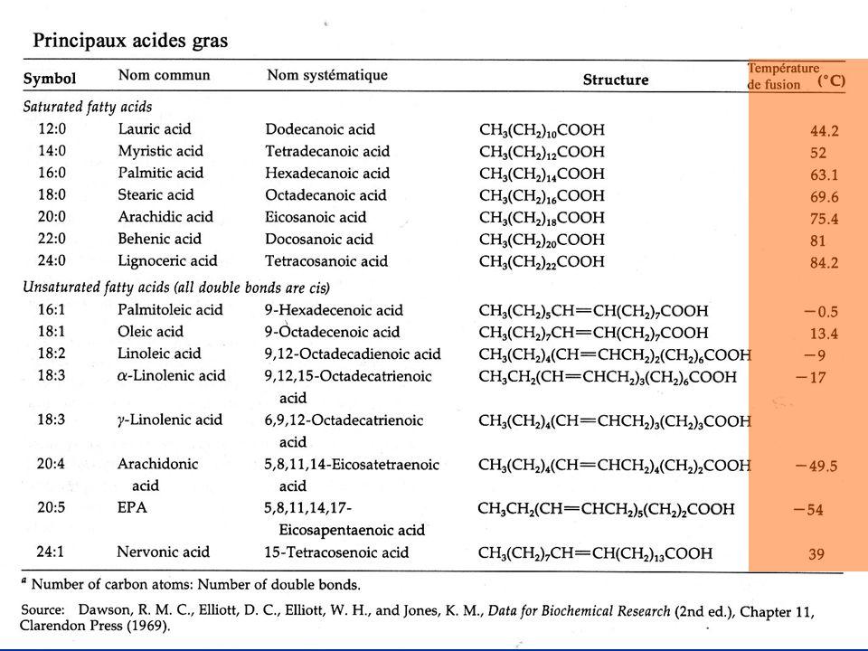 2- Des chaînes d autant plus fluides qu elles sont insaturées 50% insaturés (et souvent polyinsaturés) chez animaux et plantes 50% insaturés (et souvent polyinsaturés) chez animaux et plantes Cas des bactéries : rarement insaturés mais en général ramifiés, hydroxylés ou contenant des anneaux cyclopropanes.