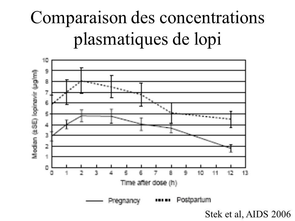 Comparaison des concentrations plasmatiques de lopi grossesse/post partum Stek et al, AIDS 2006