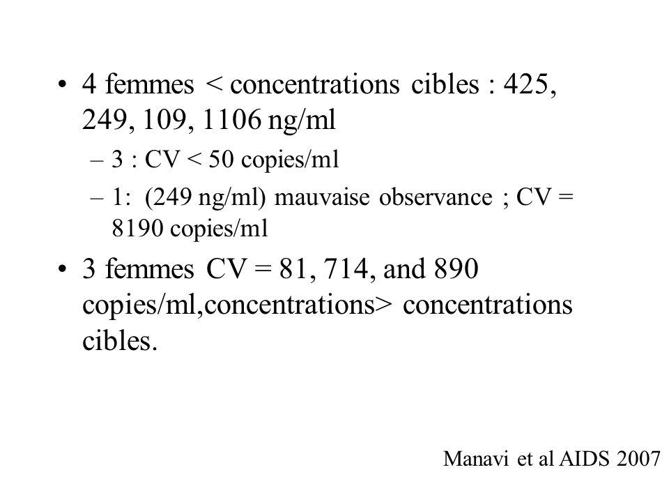 4 femmes < concentrations cibles : 425, 249, 109, 1106 ng/ml –3 : CV < 50 copies/ml –1: (249 ng/ml) mauvaise observance ; CV = 8190 copies/ml 3 femmes CV = 81, 714, and 890 copies/ml,concentrations> concentrations cibles.
