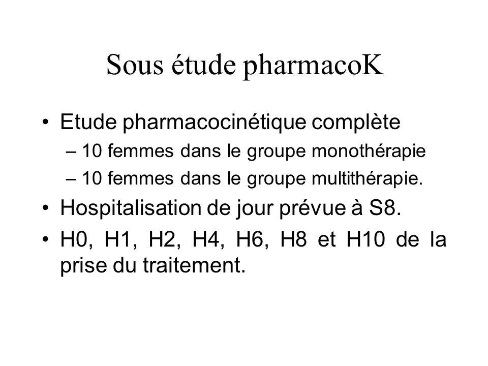 Sous étude pharmacoK Etude pharmacocinétique complète –10 femmes dans le groupe monothérapie –10 femmes dans le groupe multithérapie.