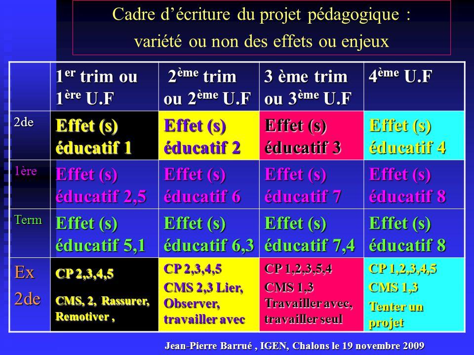 Le Préambule des programmes : lieu de sens des actions de formation Citoyen physiquement et socialement éduqué 1.